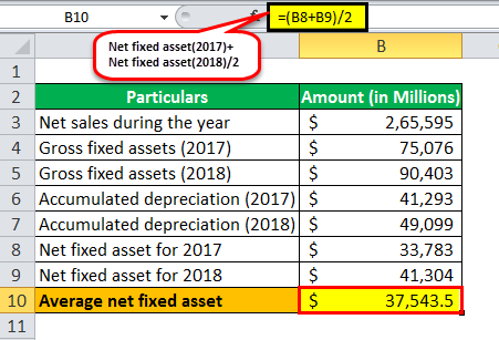 Fixed Asset Turnover Ratio ex 2-3
