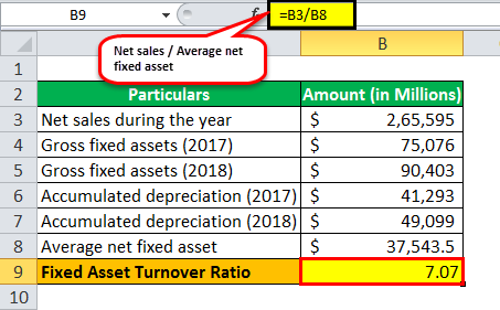 Fixed Asset Turnover Ratio ex 2-4