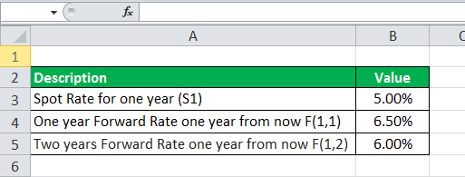Forward Rate Formula eg2