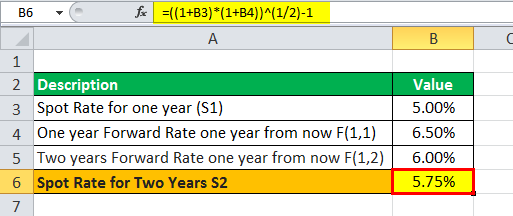 Forward Rate Formula eg2.1png