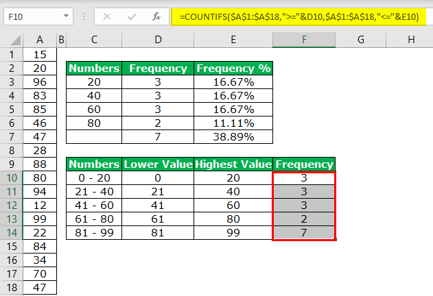 Frequency Formula Excel Example 4-6