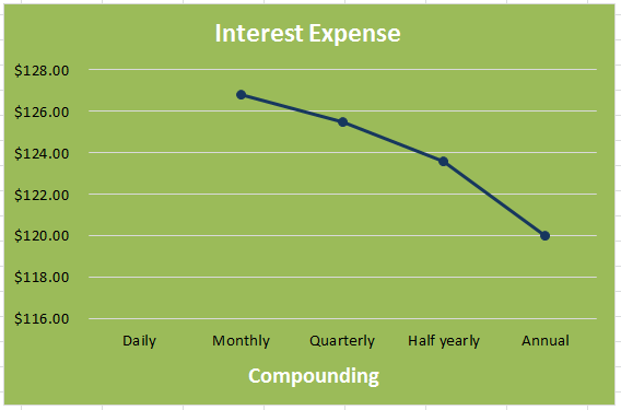 Interest Expense graph