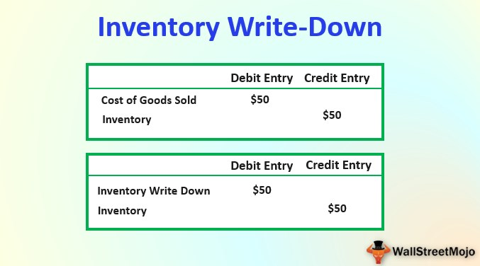 Inventory Write-Down