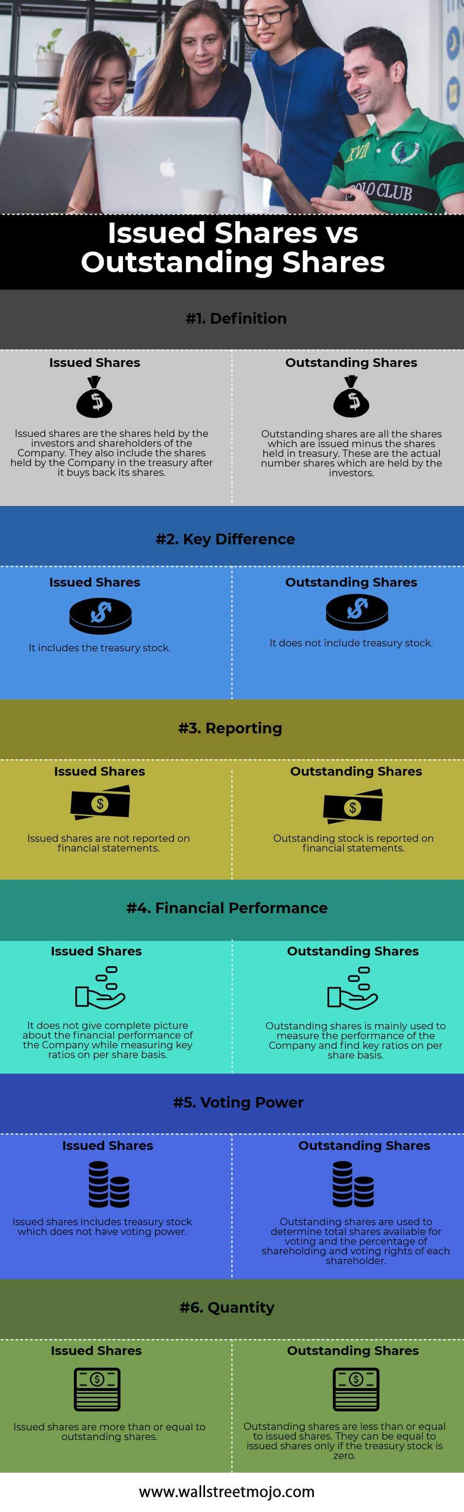 Issued-Shares-vs-Outstanding-Shares-info
