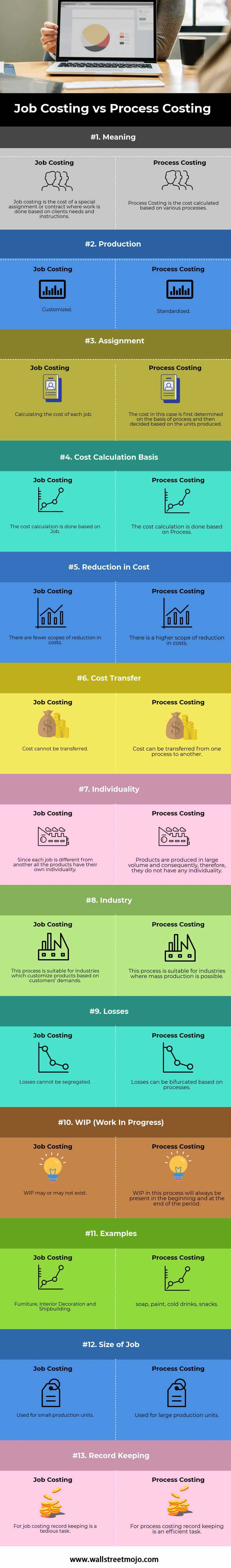 Job-Costing-vs-Process-Costing-info