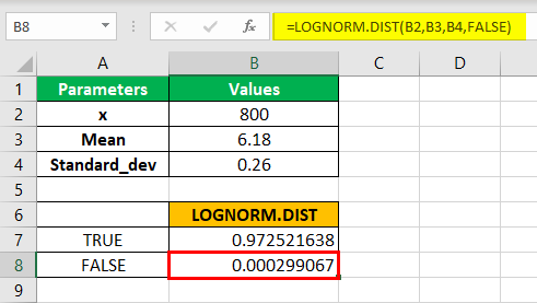 LOGNORM.DIST Function Step 4