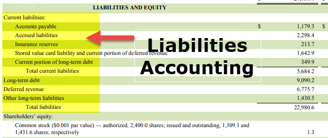 Liabilities Accounting