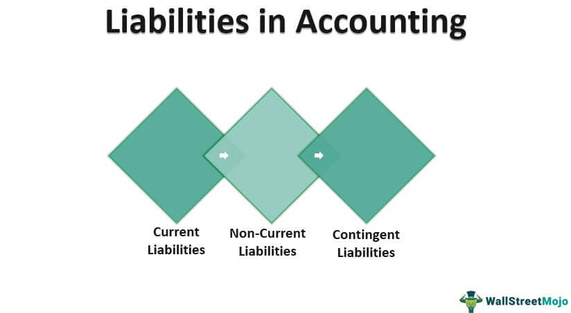 Liabilities in-Accounting