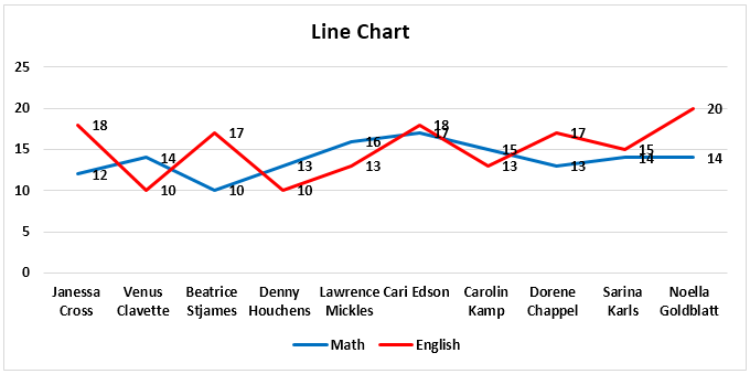 Line Chart Example 2-1
