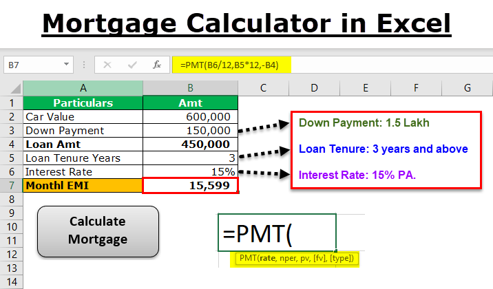 Excel Mortgage Calculator | Calculate Mortgages using Excel Functions