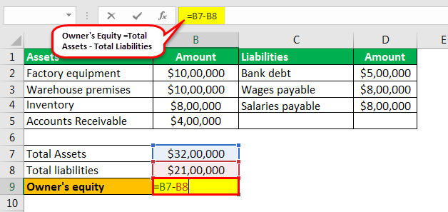 Owner's Equity formula example 2.4