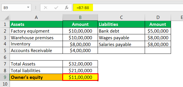 Owner's Equity formula example 2.5