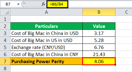 Purchasing power parity eg 2.2 png