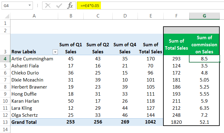 Pivot Table Calculated Field | How To Add Formulas in a