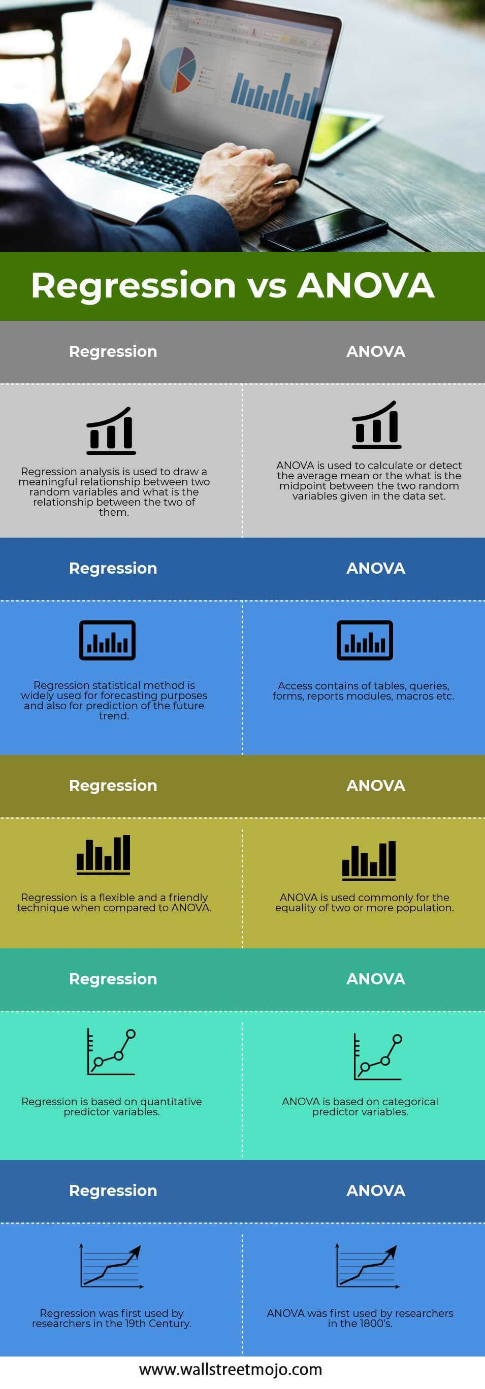 Regression vs ANOVA infographics