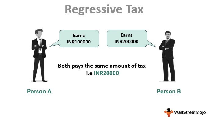 Regressive Tax (Definition,Types) | How this System Work?