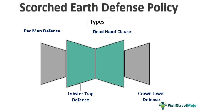Scorched Earth Defense-Policy
