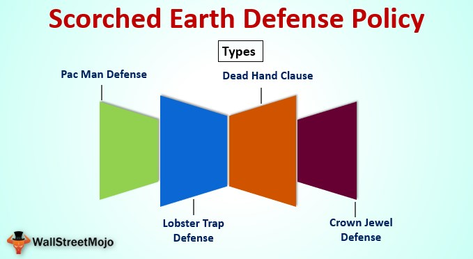 Scorched Earth Defense Policy