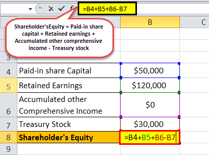 Shareholder's Equity Formula | How to Calculate