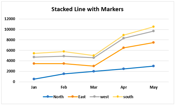 Stacked Line with Markers