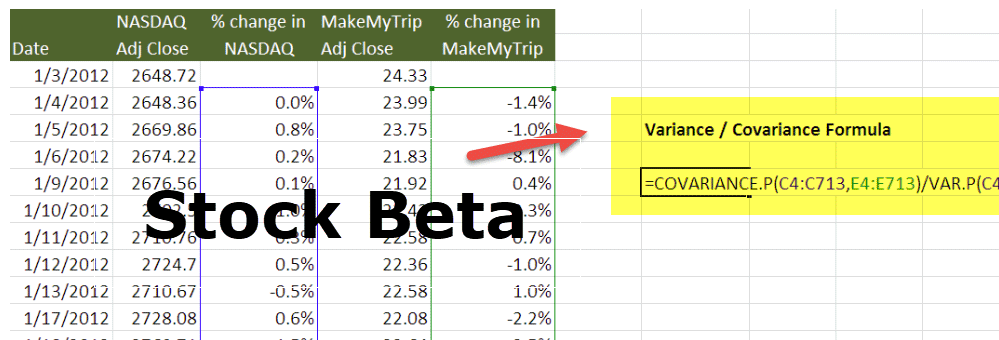 Stock Beta | (Definition, Formula) | How to calculate Stock Beta?