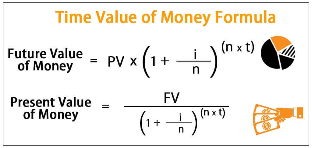 time value of money formula  excel examples