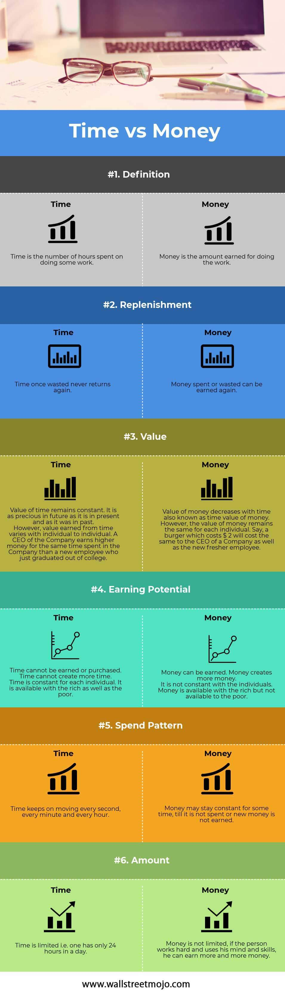 Time-vs-Money-info