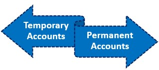 Types of Closing Entries in Accounting