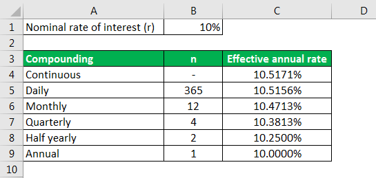 annual rate formula example 1.7