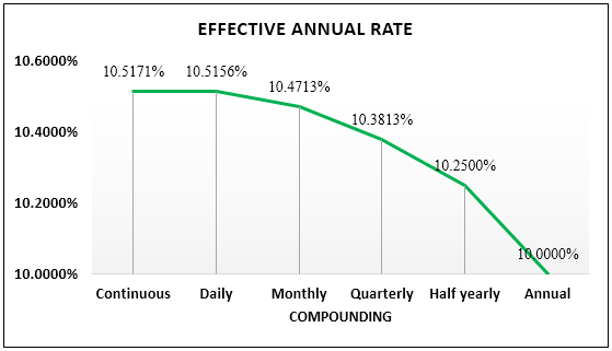 annual rate formula example 1.8