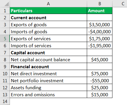 balance of payments formula example 1.1
