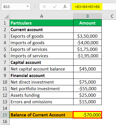 balance of payments formula example 1.2