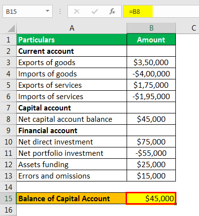 balance of payments formula example 1.3