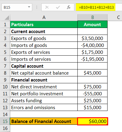 balance of payments formula example 1.4