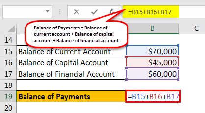 balance of payments formula example 1.5
