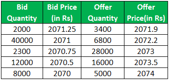 bid vs offer example