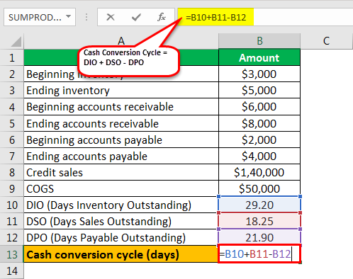 cash conversion cycle formula example 1.5