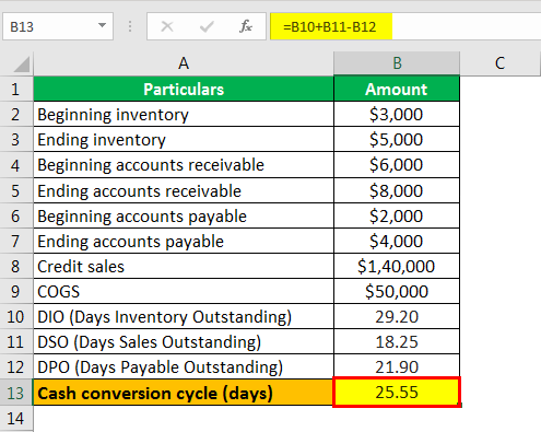 cash conversion cycle formula example 1.6