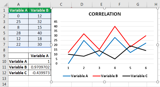 correleation matrix in excel example 5.4