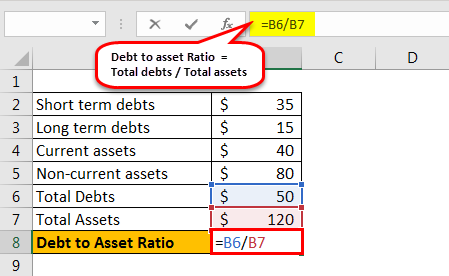debt to asset ratio formula example 1.4