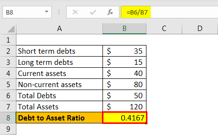 debt to asset ratio formula example 1.5