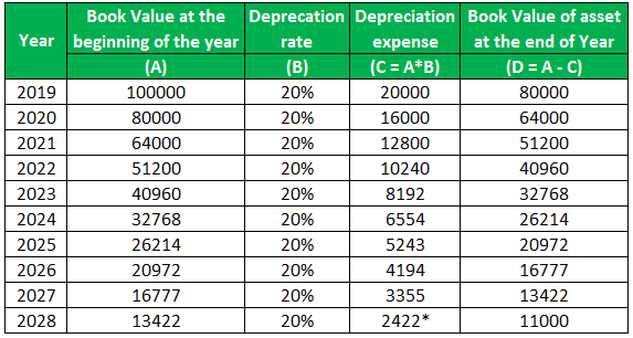 Depreciation Rate Example 2