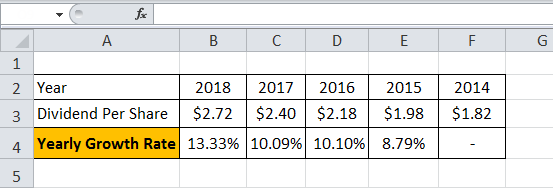 dividend growth rate formula eg 1.1png