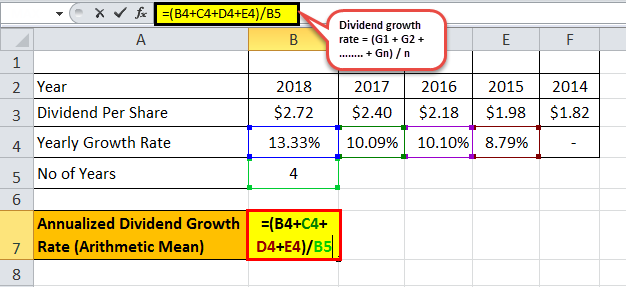 dividend growth rate formula eg 1.2png