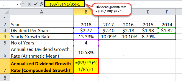 dividend growth rate formula eg 1.5png