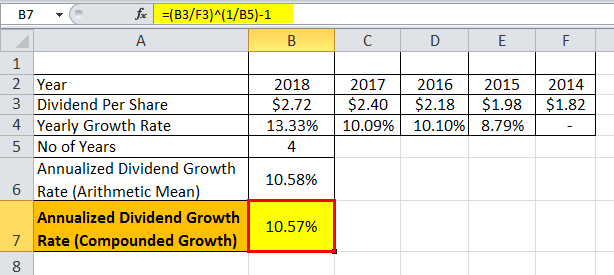 dividend growth rate formula eg 1.6png