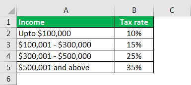 effective tax rate formula example 1.1