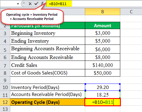 operating cycle formula eg1.3png