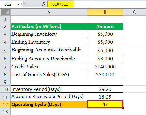 operating cycle formula eg1.4png