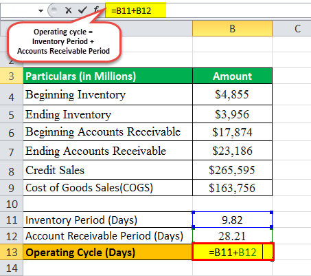 operating cycle formula eg2.3png